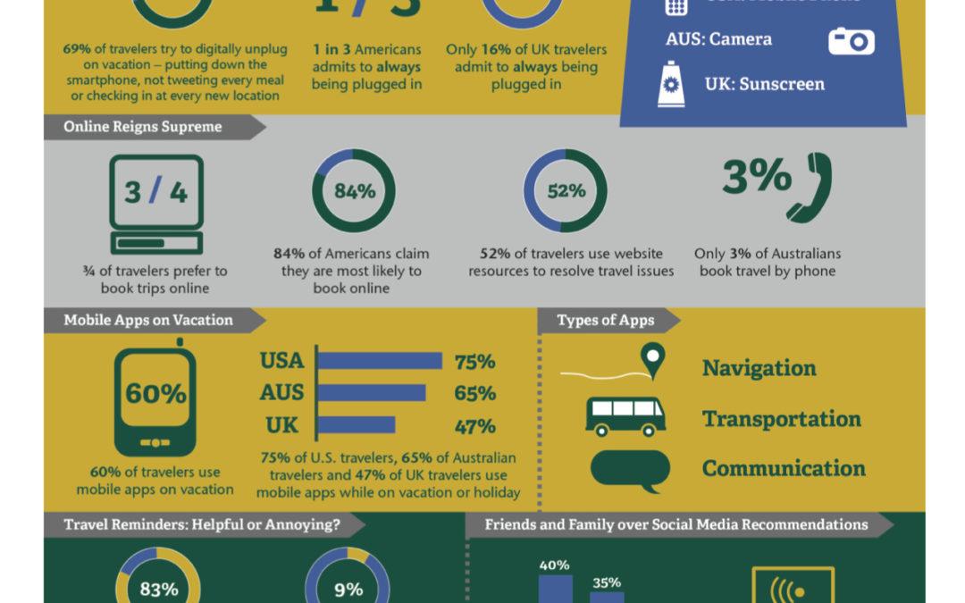 Más del 60% de los usuarios utiliza aplicaciones móviles cuando viaja